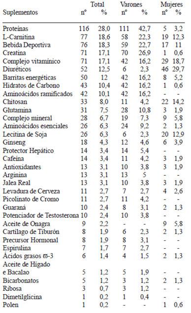 complementos y suplementos alimenticios cm