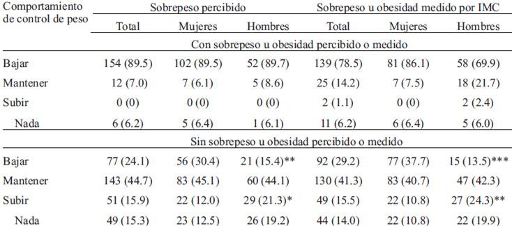 Tabla de pesos y medidas hombres y mujeres
