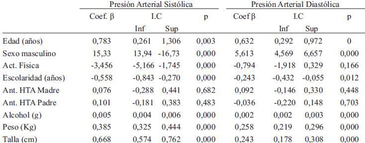 presion arterial normal de un adulto joven