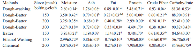 Comparative efficiency of different methods of gluten