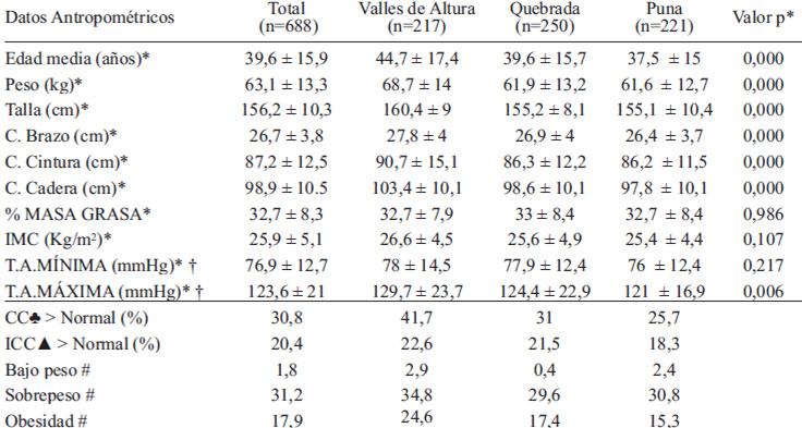 Estado nutricional e ingesta alimentaria de poblaciones de for Tabla de medidas antropometricas