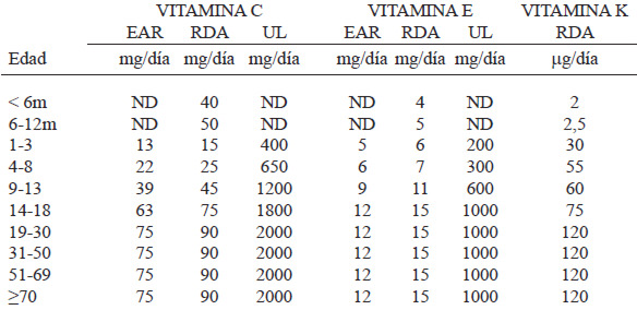 dosis recomendada de vitamina a en adultos