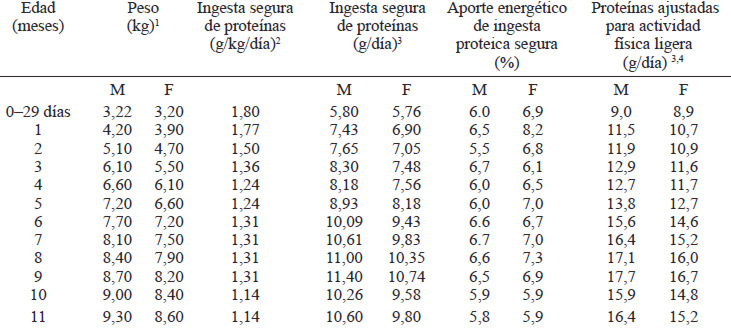 ingesta de proteínas recomendada para niños