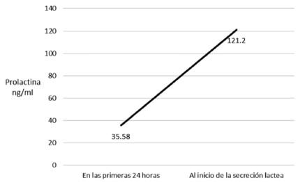De en normales ninas prolactina niveles