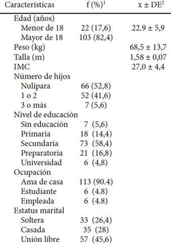 distribución de macro nutrientes en diabetes