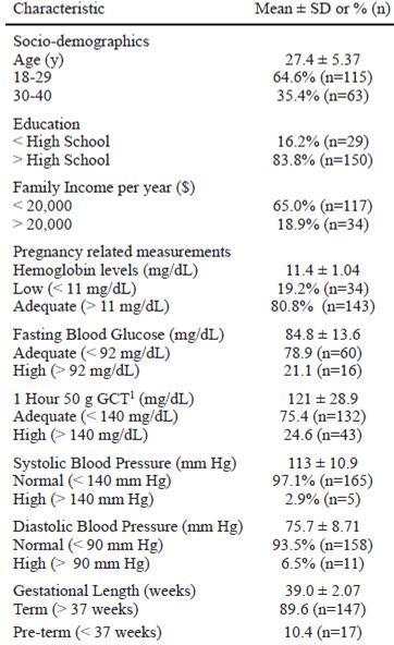 Niveles de presión arterial 165 95