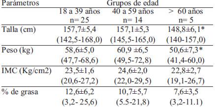 formula para calcular el porcentaje de grasa en ninos
