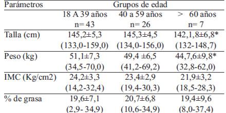 tabla de imc para hombres y mujeres por edades